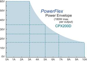 CPX200 power envelope