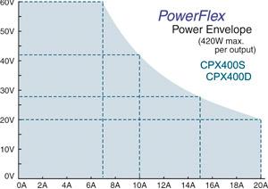 CPX400 power envelope