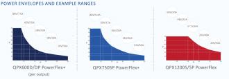 Aim-TTi QPX Series PowerFlex power envelopes